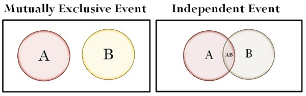 Difference of mutually exclusive vs independent